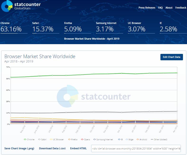 ブラウザ世界シェアグラフ