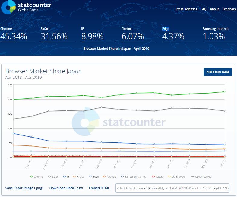 ブラウザ日本シェアグラフ