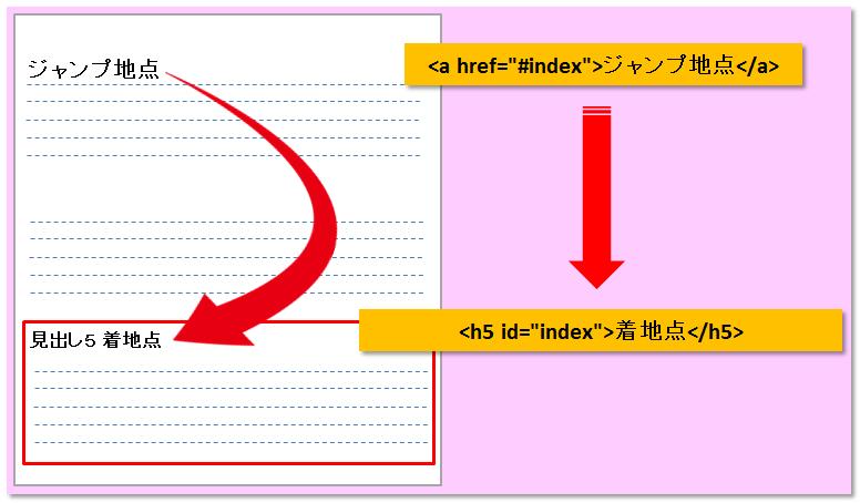 ページ内リンク 図解