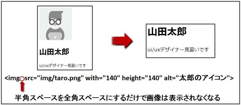 半角スペースと全角スペースのサイト表示例